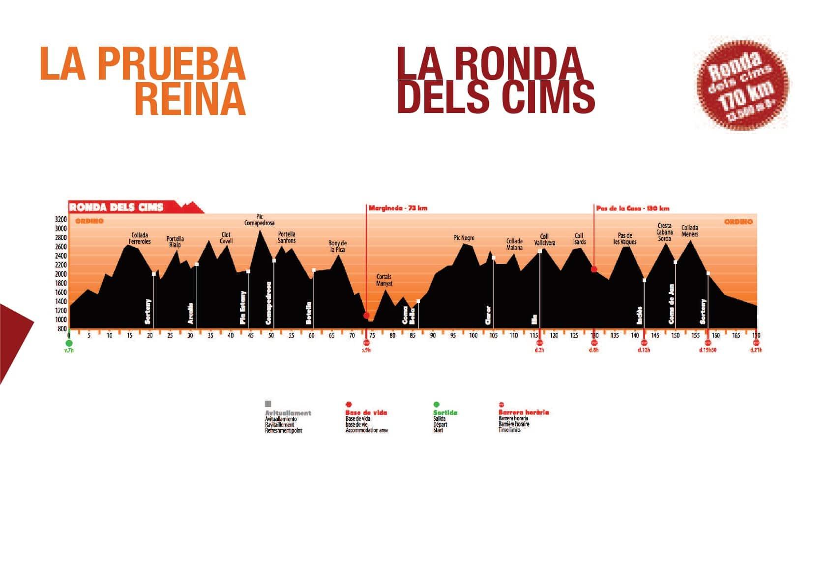 """Perfil de la """"Ronda dels Cims"""", la prueba reina de  el Andorra Ultra Trail Vallnord."""