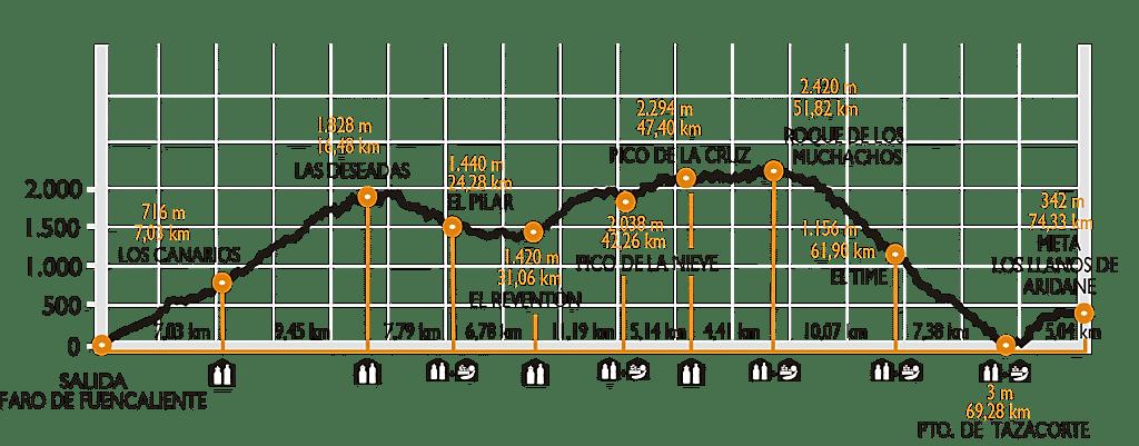 Ultra Maratón Transvulcania Naviera Armas