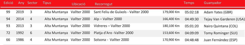 Volta a Catalunya finales en Vallter 2000