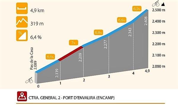 rutas cicloturismo Encamp
