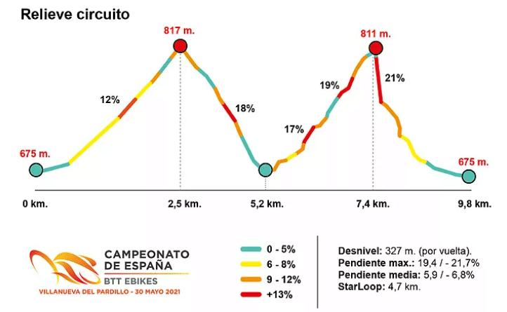 Campeonato de España de BTT E-Bikes