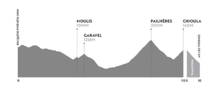 Haute Route Pirineos